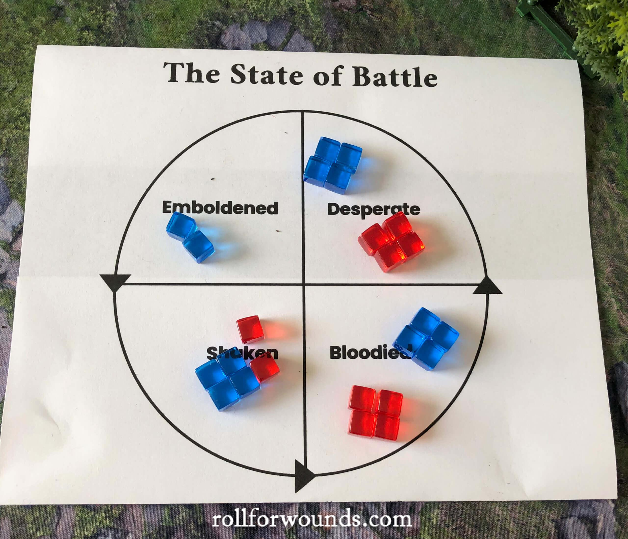 States of Battle diagram with Morale Counters